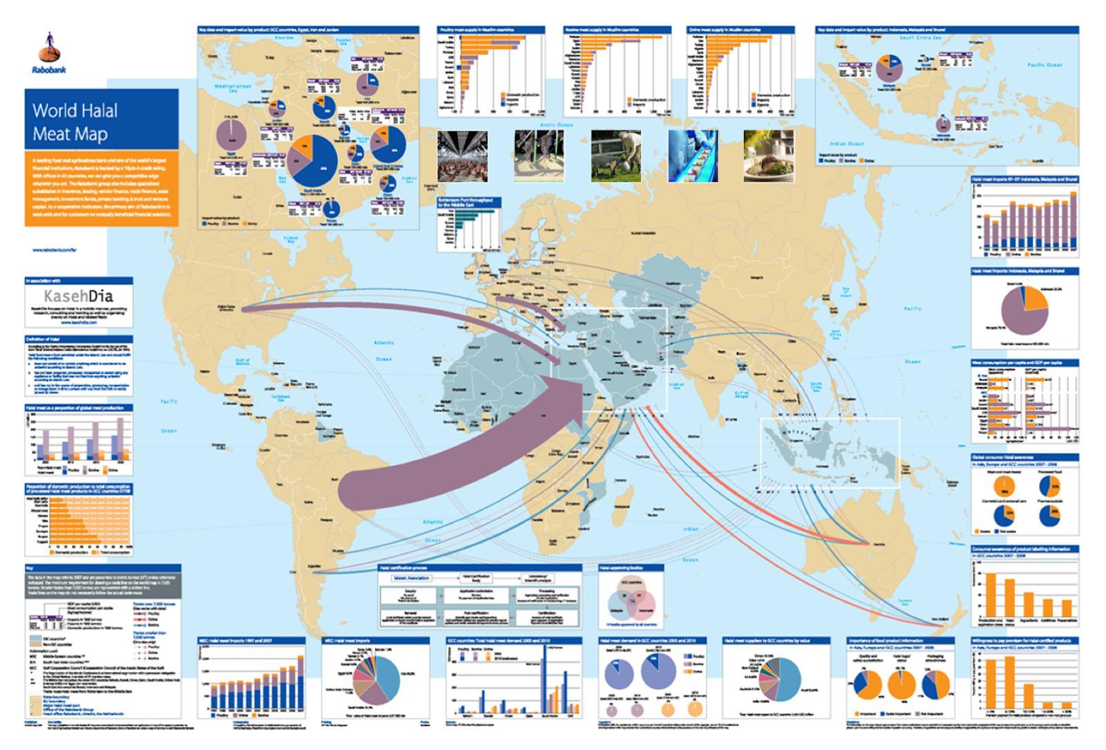 Global Halal Superhighway chart