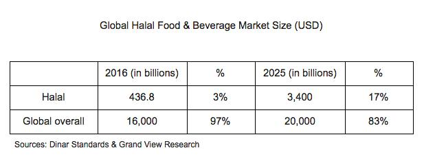 Global Halal Food & Beverage Market